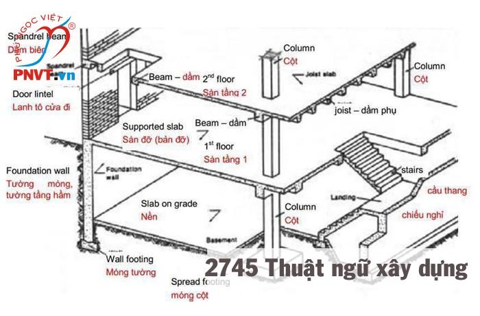 thuật ngữ tiếng Anh chuyên ngành xây dựng